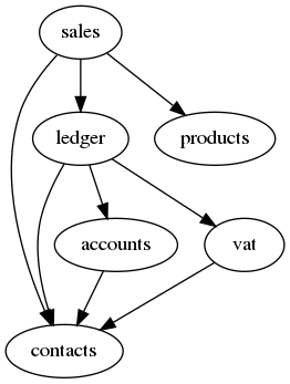 digraph foo {      sales -> contacts;    sales -> ledger;    sales -> products;    ledger -> accounts;    ledger -> vat;    accounts -> contacts;    ledger -> contacts;    vat -> contacts; }