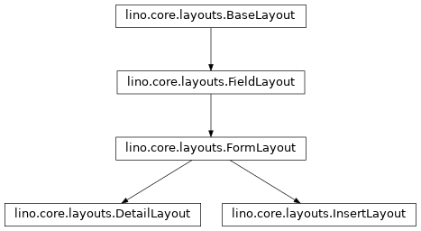 Inheritance diagram of lino.core.layouts.InsertLayout, lino.core.layouts.DetailLayout